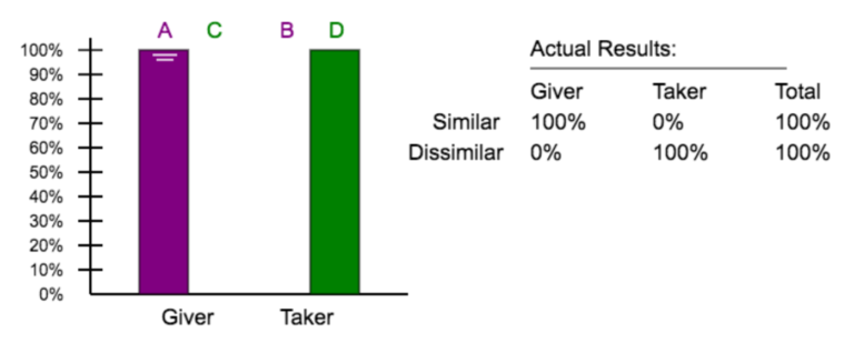 Bar graphs depicting the results of the experiment with 14 month olds and how 100% of children preferred the giver with the similar puppet or the taker with the dissimilar puppet.