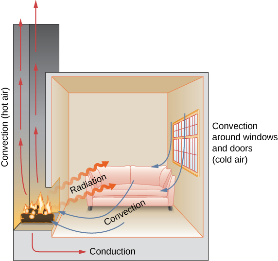Figure shows a room with a fireplace. Hot air rises through the chimney. This is labeled convection. Heat going into the room from the fireplace is labeled radiation. Arrows show air circulation within the room. This is labeled convection. There is cold air outside the room. There is convection around doors and windows. The fire heats the floor of the room through conduction.