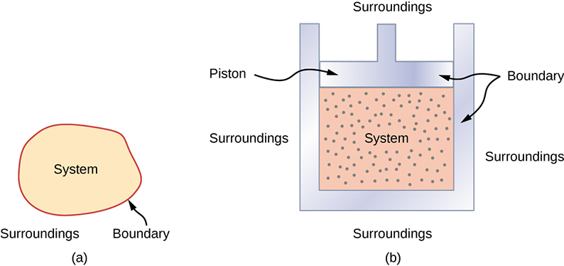 Figure a illustrates the concept of a system. A boundary separates the system, inside the boundary, from the surroundings, outside the boundary. Figure b is a schematic illustration of an engine cylinder as an example of a specific system. The system is the gas inside the piston. The boundary consists of the cylinder body containing the gas and the piston that caps the cylinder at the top. The surroundings consist of everything outside the cylinder and above the piston.