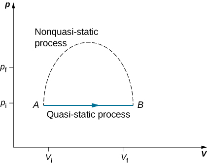 The figure is a plot of pressure, p, on the vertical axis as a function of volume, V, on the horizontal axis. Two pressures, p f greater than p i, are marked on the vertical axis. Two volumes, V f greater than V i are marked on the horizontal axis. Two points, A at V i, p i, and B at the final V f, p i, are shown and are connected by a straight horizontal line with a rightward arrow from A to B. The line is labeled Quasi-static process. A dashed line goes up from A, curves to reach a maximum, and curves back down to B. This dashed line is labeled nonquasi-static process.