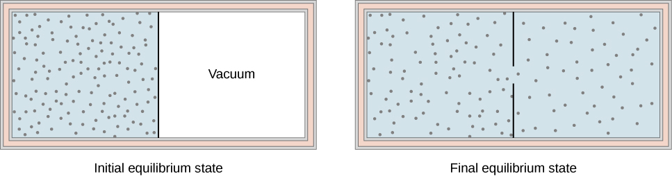The figure on the left is an illustration of the initial equilibrium state of a container with a partition in the middle dividing it into two chambers. The outer walls are insulated. The chamber on the left is full of gas, indicated by blue shading and many small dots representing the gas molecules. The right chamber is empty. The figure on the right is an illustration of the final equilibrium state of the container. The partition has a hole in it. The entire container, on both sides of the partition, is full of gas, indicated by blue shading and many small dots representing the gas molecules. The dots in the second, final equilibrium state, illustration are less dense than in the first, initial state illustration.
