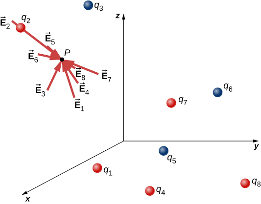 Eight source charges are shown as small spheres distributed within an x y z coordinate system. The sources are labeled q sub 1, q sub 2, and so on. Sources 1, 2, 4, 7 and 8 are shaded red and sources 3, 5, and 6 are shaded blue. A test point is also shown and labeled as point P. The electric field vectors due to each source is shown as an arrow at point P, pointing toward point P and labeled with the index of the associated source. Vector E 1 points away from q 1, E 2 away from q 2, E 4 away from q 4, E 7 away from q 7, and E 8 away from q 8. Vector E 3 points toward q 3, vector E 5 toward q 5, and vector E 6 toward q 6.