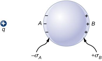 Figure shows a sphere and a positive charge q some distance away from it. The side of the sphere facing q is labeled A and the opposite side is labeled B. Minus signs and plus signs are shown at the inner surfaces of the sphere on sides A and B respectively. These are labeled minus sigma A and plus sigma B respectively.