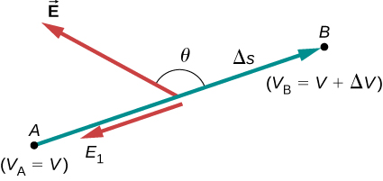 The figure shows the electric field component of two points A and B separated by distance delta s and having a potential difference of delta V.