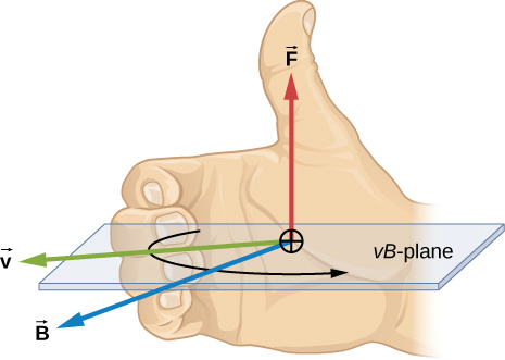 An illustration of the right hand rule. The palm of the right hand faces the same as the field, B, in this case out of the page. The fingers of the right hand point in the direction of v, in this case to the left, and curl toward B, rotating v into B. The thumb of the right hand points in the direction of the force, in this case up.