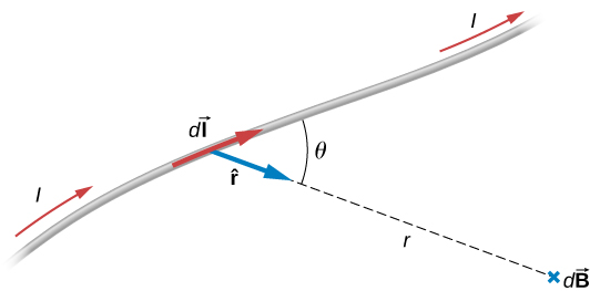 This figure demonstrates Biot-Savart Law. A current dI flows through a magnetic wire. A point P is located at the distance r from the wire. A vector r to the point P forms an angle theta with the wire. Magnetic field dB exists in the point P.