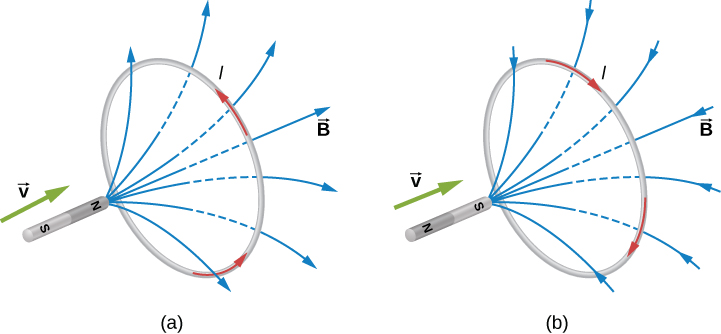 Figure A shows a magnet that is moving towards the loop with the North pole facing the loop. The magnetic field lines leave the North pole of the magnet and cause the counterclockwise current flow in the loop. Figure B shows a magnet that is moving towards the loop with the South pole facing the loop. The magnetic field lines enter the South pole of the magnet and cause the clockwise current flow in the loop.