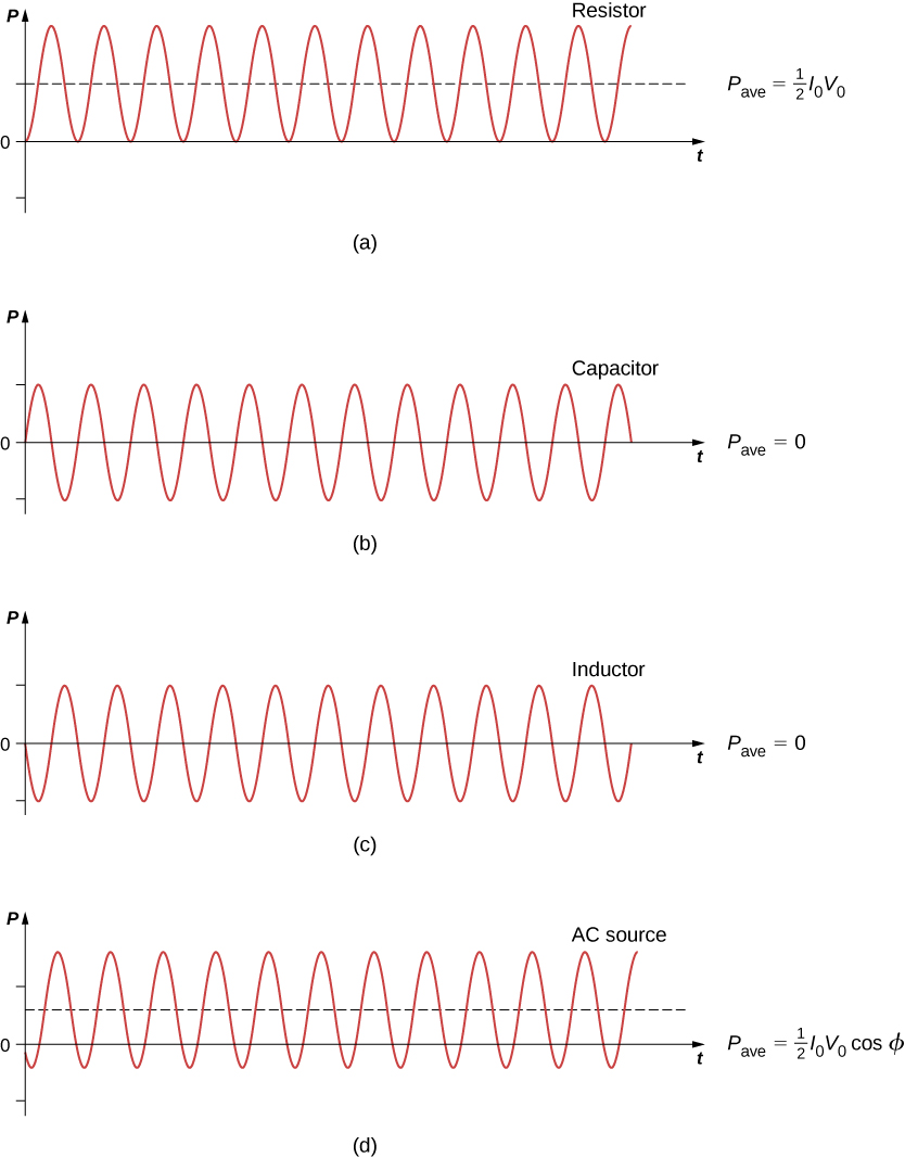 Figures a through d show sine waves on graphs of P versus t. All have the same amplitude and frequency. Figure a is labeled resistor. P bar is equal to half I0 V0. The sine wave is above the x axis, with the minimum y value being 0. It starts from a trough. Figure b is labeled capacitor. P bar is equal to 0. The equilibrium position of the sine wave is along the x axis. It starts at equilibrium with a positive slope. Figure c is labeled inductor. P bar is equal to 0. The equilibrium position of the sine wave is along the x axis. It starts at equilibrium with a negative slope. Figure d is labeled AC source. P bar is equal to half I0 V0 cos phi. The equilibrium position of the sine wave is above the x axis, with the minimum y-value of the wave being negative.