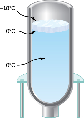 Figure shows a flask filled with water with a layer of ice at the top. The top surface of ice is at minus 18 degrees Celsius. The bottom surface of the ice and the water are at 0 degrees Celsius.