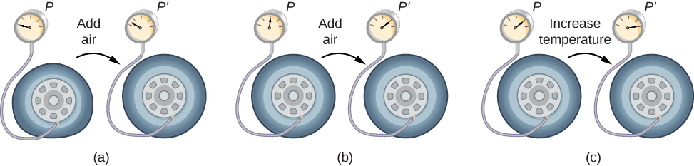 The figure has three parts, each part showing a tire connected to a pressure gauge at the start and at the end of a stage of inflating the tire, showing pressures P and P prime respectively. In part a, the tire pressure is initially zero. After some air is added, represented by an arrow labeled Add air, the pressure rises to slightly above zero. In part b, the tire pressure is initially at the half-way mark. After some air is added, represented by an arrow labeled Add air, the pressure rises to the three-fourths mark. In part c, the tire pressure is initially at the three-fourths mark. After the temperature is raised, represented by an arrow labeled Increase temperature, the pressure rises to nearly the full mark.