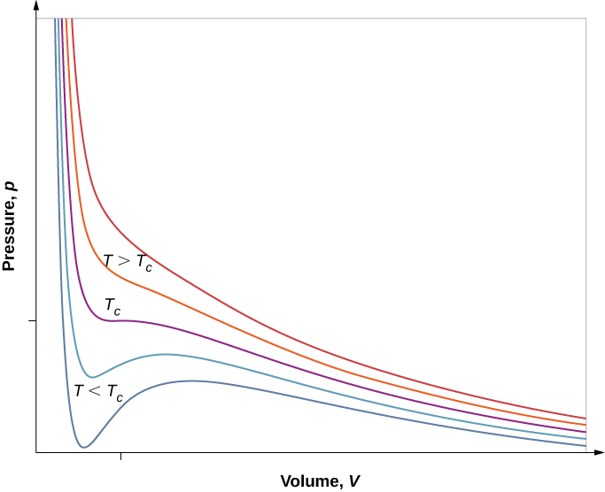 The figure is a plot of Pressure, p, on the vertical axis as a function of volume, V, on the horizontal axis, at five different temperatures. The curves all start at high pressures for the lowest volumes and decrease. The upper two curves, in red, decrease monotonically, with gradually decreasing slope. These curves are marked as having T greater than T c. The middle curve, in purple, is marked T c. This curve decreases rapidly, has a saddle point, and then continues to decrease gradually. The lowest two curves, in blue, decrease to a narrow minimum, then increase to a broad maximum, and then decrease gradually. These curves are marked as having T less than T c. The pressure minima of the lower curves occur at volumes slightly lower than the volume at which the T c curve saddle point is found.