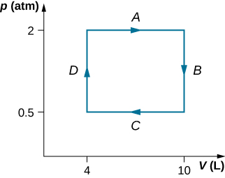 The figure is a plot of pressure, p, in atmospheres on the vertical axis as a function of volume, V, in Liters on the horizontal axis. The horizontal volume scale runs from 0 to 10 Liters, and the vertical pressure scale runs from 0 to 2 atmospheres. Four segments, A, B, C, and D are labeled. Segment A is a horizontal line with an arrow to the right, extending from 4 L to 10 L at a constant pressure of 2 atmospheres. Segment B is a vertical line with an arrow downward, extending from 2 atmospheres to 0.5 atmospheres at a constant 10 L. Segment C is a horizontal line with an arrow to the left, extending from 10 L to 4 L at a constant pressure of 0.5 atmospheres. Segment D is a vertical line with an arrow upward, extending from 0.5 atmospheres to 2 atmospheres at a constant 4 L.