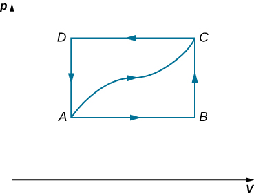 The figure is a plot of pressure, p on the vertical axis as a function of volume, V on the horizontal axis. Four points, A, B, C, and D are shown. B is directly above A, at the same volume but with p B greater than p A. Likewise, C is directly above D, at the same volume but with p C greater than p D. A and D are at the same pressure, with p D greater than p A. B and C are at the same pressure, with p C greater than p B. Five paths are shown. Four form a rectangle with the arrows indicating traversing it in a counter clockwise direction. One path connects from A horizontally to the right to B. The next path connects from B vertically up to C. The next path connects from C horizontally to the left to D. The next path connects from D vertically back down to A. The fifth path connects from A to C with a somewhat wavy curve that remains inside the rectangle.