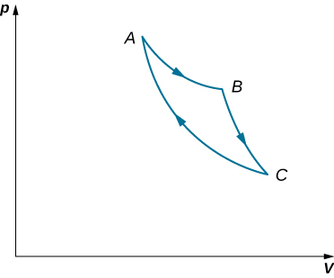 The figure is a plot of pressure, p, on the vertical axis as a function of volume, V, on the horizontal axis. Three Points, A, B, C, and D are labeled. Point A is at the smallest volume and highest pressure. Point C is at the largest volume and lowest pressure. Point B is at an intermediate pressure and volume, but above the A C line. A path from A to B, to C, and back to A is shown. The path leaves A, goes down but with decreasing slope to reach B. It leaves B and descends steeply to C. It then curves back up to A. All the curves are concave up.