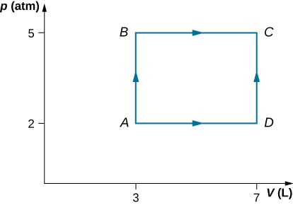 The figure is a plot of pressure, p, in atmospheres on the vertical axis as a function of volume, V, in liters on the horizontal axis. The horizontal volume scale runs from 0 to 7, and the vertical pressure scale runs from 0 to 5. Four points, A, B, C, and D, are labeled on the plot and their pressures and volumes are labeled on the axes. Point A is at volume 3 L, pressure 2 atmospheres. Point B is at volume 3 L, pressure 5 atmospheres. Point C is at volume 7 L, pressure 5 atmospheres. Point D is at volume 7 L, pressure 2 atmospheres. A path goes from A up to B and across to C. Another path goes from A across to D and then up to C.