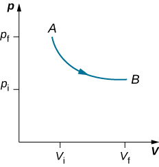 The figure is a plot of pressure, p, on the vertical axis as a function of volume, V, on the horizontal axis. Two pressures, p f greater than p i, are marked on the vertical axis. Two volumes, V f greater than V i are marked on the horizontal axis. Two points, A at V i, p f, and B at the final V f, p i, are shown and are connected by a curve that is monotonically decreasing and concave up. An arrow indicates the direction on the curve is from A toward B.