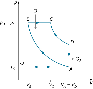 The figure shows a closed loop graph with four points A, B, C and D. The x-axis is V and y-axis is p. The value of V at A and D is equal and the value of p at B and C is equal.