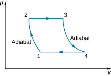 The figure shows a closed loop graph with four points 1, 2, 3 and 4. The x-axis is V and y-axis is p. The value of p at 1 and 4 is equal and at 2 and 3 is equal