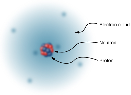 An illustration of the simplified model of a carbon atom. The nucleus is shown as a cluster of small blue and red spheres. The blue spheres represent neutrons and the red ones represent protons. The nucleus is surrounded by an electron cloud, represented by a shaded blue region with six darker spots representing the six localized electrons.