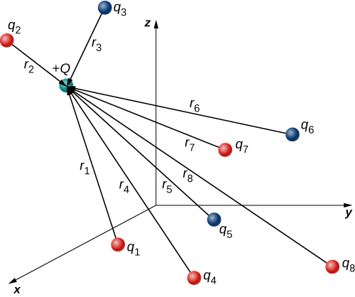 Eight source charges are shown as small spheres distributed within an x y z coordinate system. The sources are labeled q sub 1, q sub 2, and so on. Sources 1, 2, 4, 7 and 8 are shaded red and sources 3, 5, and 6 are shaded blue. A test charge is also shown, shaded in green and labeled as plus Q. The r vectors from each source to the test charge Q are shown as arrows with tails at the sources and heads at the test charge. The vector from q sub 1 to the test charge is labeled as r sub 1. The vector from q sub 2 to the test charge is labeled as r sub 2, and so on for all eight vectors.