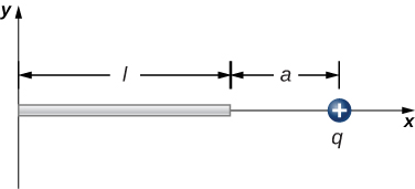 A rod of length l is shown. The rod lies on the horizontal axis, with its left end at the origin. A positive charge q is on the x axis, a distance a to the right of the right end of the rod.