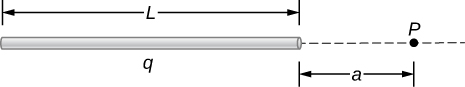 A horizontal rod of length L is shown. The rod has total charge q. Point P is a distance a to the right of the right end of the rod.