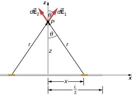 A long, thin wire is on the x axis. The end of the wire is a distance z from the center of the wire. A small segment of the wire, a distance x to the right of the center of the wire, is shaded. Another segment, the same distance to the left of center, is also shaded. Point P is a distance z above the center of the wire, on the z axis. Point P is a distance r from each shaded region. The r vectors point from each shaded region to point P. Vectors d E 1 and d E 2 are drawn at point P. d E 1 points away from the left side shaded region and points up and right, at an angle theta to the z axis. d E 2 points away from the right side shaded region and points up and r left, making the same angle with the vertical as d E 1. The two d E vectors are equal in length.
