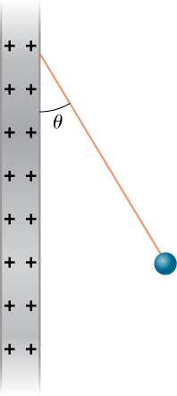 A small sphere is attached to the lower end of a string. The other end of the string is attached to a large vertical conducting plate that has a uniform positive charge density. The string makes an angle of theta with the vertical.