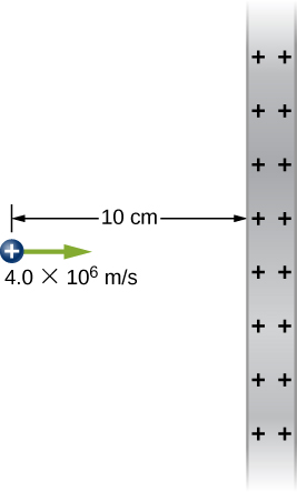 A positive charge is shown at a distance of 10 centimeters and moving to the right with a speed of 4.0 times 10 to the 6 meters per second, directly toward a large, positively and uniformly charged vertical plate.