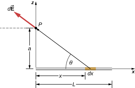 A rod of length L is shown, aligned with the x-axis with the left end at the origin. A point P is shown on the z axis, a distance a above the left end of the rod. A small segment of the rod is labeled as d x and is a distance x to the right of the left end of the rod. The line from dx to point P makes an angle of theta with the x axis. The vector d E, drawn with its tail at point P, points away from the segment d x.