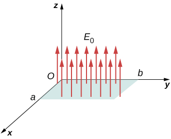 A rectangular patch is shown in the xy plane. Its side along the x axis is of length a and its side along the y axis is of length b. Arrows labeled E subscript 0 originate from the plane and point in the positive z direction.