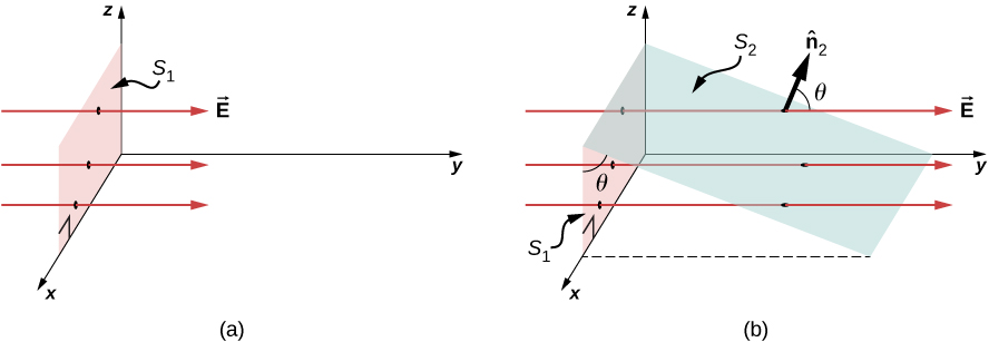 Figure a shows a rectangular shaded area in the xz plane. This is labeled S1. There are three arrows labeled E passing through S1. They are parallel to the y axis and point along the positive y axis. Figure b, too has plane S1 and arrows E. Another plane, labeled S2 forms an angle theta with plane S1. Their line of intersection is parallel to the x axis. An arrow labeled n hat 2 forms an angle theta with E.