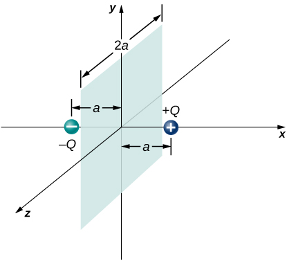 A shaded square is shown in the yz plane with its center at the origin. Its side parallel to z axis is labeled to be of length 2a. A charge labeled plus Q is shown on the positive x axis at a distance a from the origin. A charge labeled minus Q is shown on the negative x axis at a distance a from the origin.
