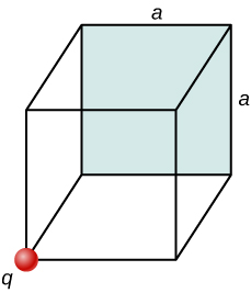 Figure shows a cube with length of each side equal to a. The back surface of it is shaded. One front corner has a small circle on it labeled q.