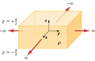 Figure shows a cuboid with its center at the origin of the coordinate axes. Arrows perpendicular to the surfaces of the cuboid point outward. The arrows along positive x and y axes are labeled infinity and the arrows along the negative x and y axes are labeled minus infinity. The cuboid is labeled rho. Its top surface is labeled z equal to plus a by 2 and its bottom surface is labeled z equal to minus a by 2.