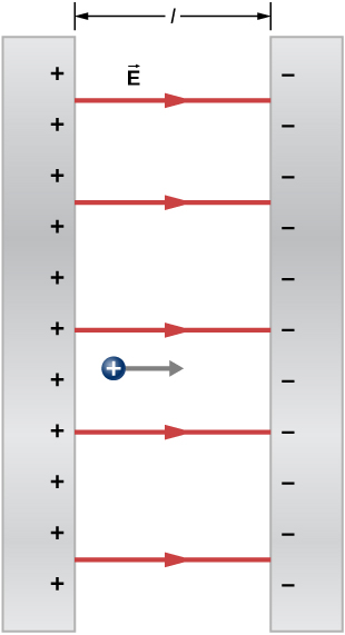 Two parallel plates are shown, a distance l apart. The left one has plus signs on the inside of its right surface. the right plate has minus signs on the inside of its left surface. Arrows from the left plate to the right plate are labeled vector E. A positive charge between the plates has an arrow from it, pointing right.