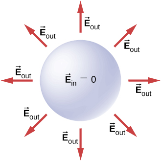 A circle labeled vector E subscript in equal to zero is shown. Arrows around it radiate outwards. These are labeled vector E subscript out.