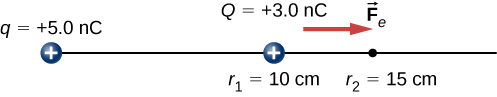 The figure shows two positive charges, q (+5.0nC) and Q (+3.0nC) and the repelling force on Q, marked as F subscript e. Q is located at r subscript 1 = 10cm and F subscript e vector is towards r subscript 2 = 15cm.