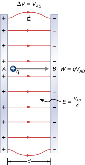 The figure shows electric field between two plates (A and B) with opposite charges. The plates are separated by distance d and have a potential difference V subscript AB. A positive charge q is located between the plates and moves from A to B.