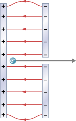 The figure shows an electron between two charged parallel plates – one positive and one negative and electric field lines between the plates.