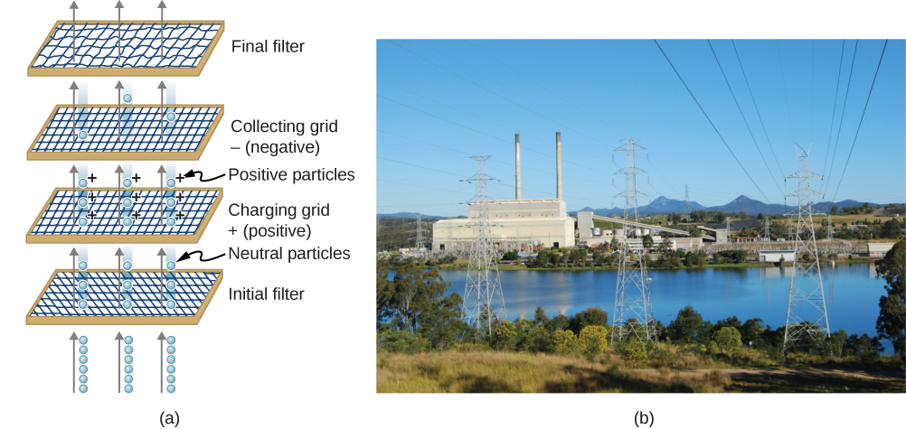 Part a shows the schematic of an electrostatic precipitator with four filters – initial filter, charging grid positive, charging grid negative and final filter. The photo in part b shows a power plant on a river to illustrate the effect of electrostatic precipitators.