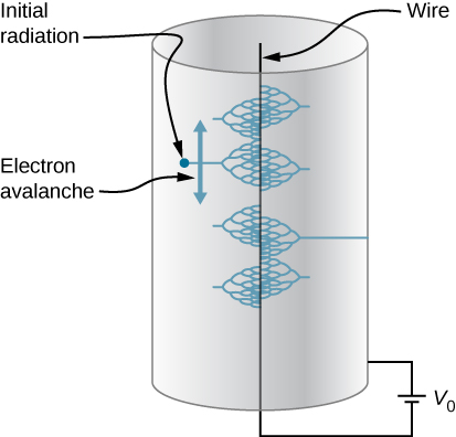 The figure shows the schematic of a Geiger counter.