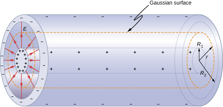 Figure shows two concentric cylinders. The inner one, with radius R1 has positive signs on it. The outer one, with radius R2 has negative signs on it. Arrows marked E are shown radiating from the inner one to the outer one. A third cylinder, with radius r, is shown as a dotted line between the two. This is labeled Gaussian surface.