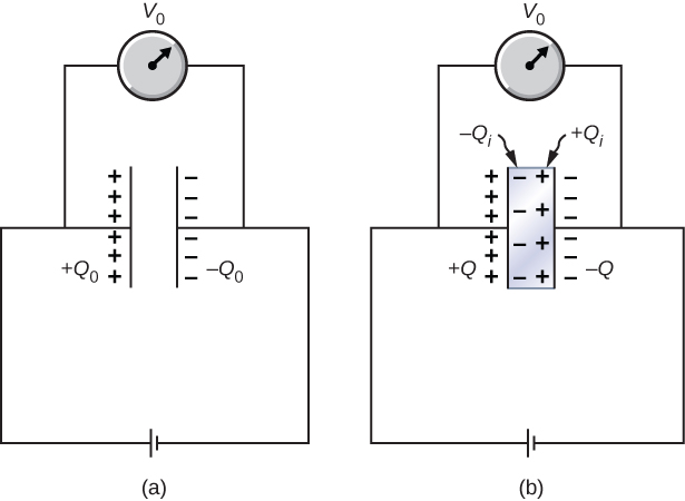 Figure a shows a capacitor connected to a battery. The capacitor has voltage V0 across it. The positive and negative plates of the capacitor have charge plus Q0 and minus Q0 respectively. Figure b shows the same capacitor with a dielectric inserted in it. The charge on the positive and negative plates is now plus Q and minus Q respectively. Negative charges are shown accumulated near the inner surface of the positive plate. These are labeled minus Qi. Positive charges are shown accumulated near the inner surface of the negative plate. These are labeled plus Qi.
