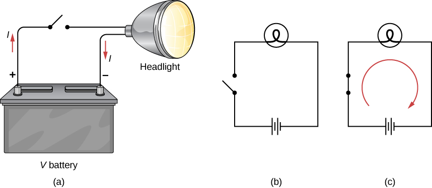 This image shows three figures in a row. The figure on the left is Figure A. Figure A is the schematic drawing of headlight connected to a battery with a switch added to a circuit. Figure B is the schematic with the open switch. Figure C is the schematic with the closed switch and the current flowing through the circuit.