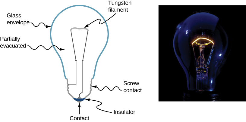 Left picture is a schematic drawing of an incandescent bulb. It shows point of contact separated by the insulator from the rest of the bulb. Wire goes from the point of contact to the tungsten filament. Wire and tungsten filament are encapsulated by the glass envelope. Right picture is a photograph of the incandescent bulb with glowing filament.