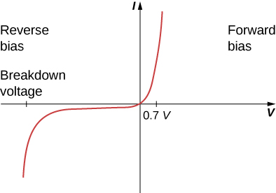 Figure is a plot of current versus voltage. When the voltage across the diode is negative and small, there is very little current flow through the diode. As the voltage reaches the breakdown voltage, the current flow drastically increases. When the voltage across the diode is positive and greater than 0.7 V, the diode conducts. As the voltage applied increases, the current through the diode increases, but the voltage across the diode remains approximately 0.7 V.