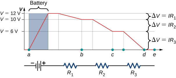 The graph shows voltage at different points of a closed loop circuit with a voltage source and three resistances. The points are shown on x-axis and voltages on y-axis.