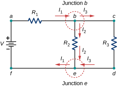 The figure shows a circuit with positive terminal of voltage source V connected to resistor R subscript 1 connected to two parallel resistors R subscript 2 and R subscript 3 through junction b. The two resistors are connected to voltage source through junction e.