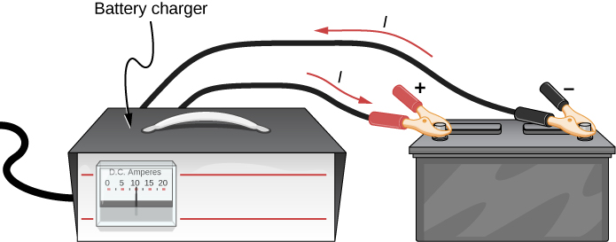 The figure shows a car battery charger connected to two terminals of a car battery. The current flows from the charger to the positive terminal and from the negative terminal back to the charger.